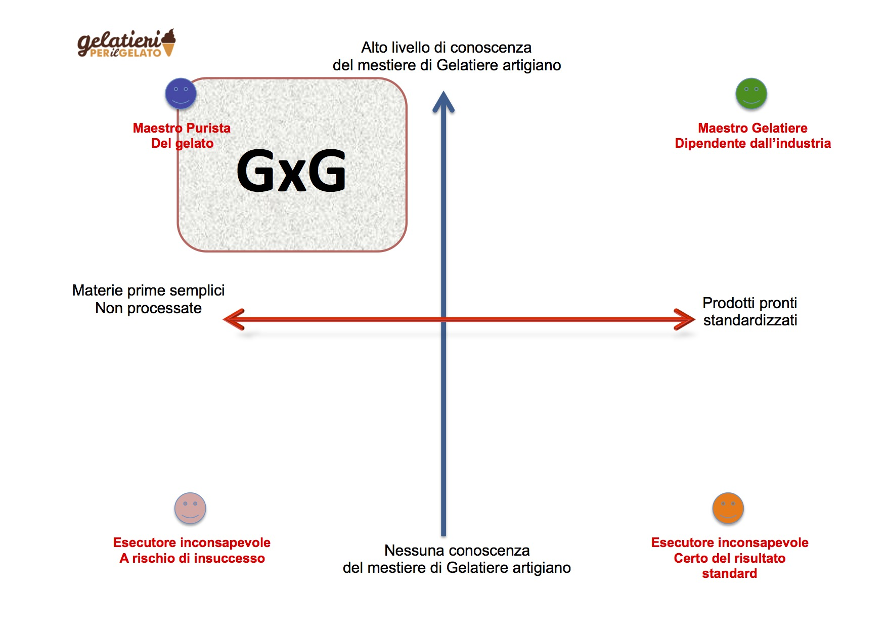 posizionamento 2015 GxG